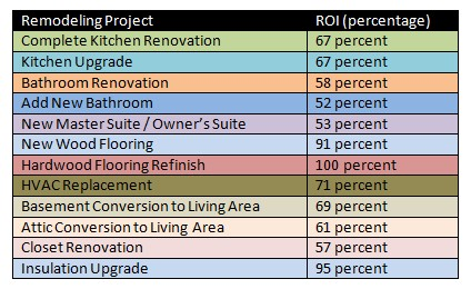 What-return-on-investment-or-increase-in-resale-value-will-I-get-from-a-Naples-remodeling-project_2.jpg